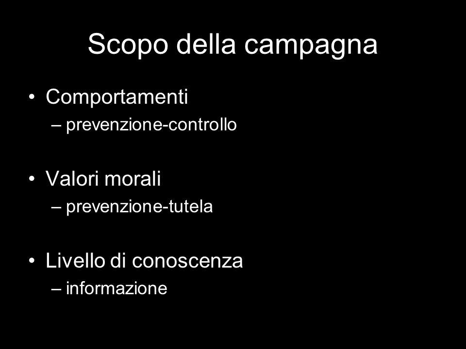 Scopo della campagna Comportamenti –prevenzione-controllo Valori morali –prevenzione-tutela Livello di conoscenza –informazione