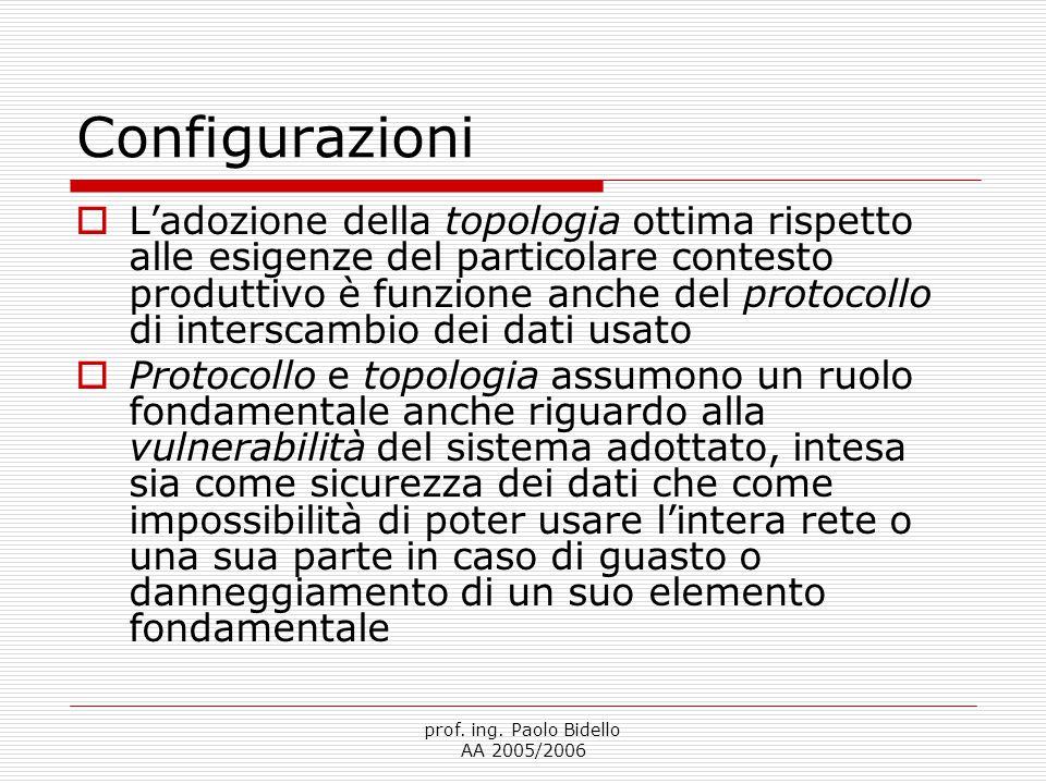 prof. ing. Paolo Bidello AA 2005/2006 Reti a BUS
