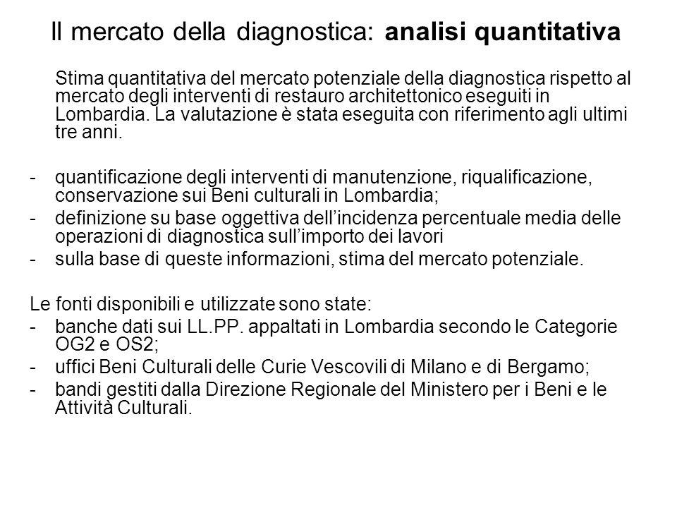 Stima quantitativa del mercato potenziale della diagnostica rispetto al mercato degli interventi di restauro architettonico eseguiti in Lombardia.