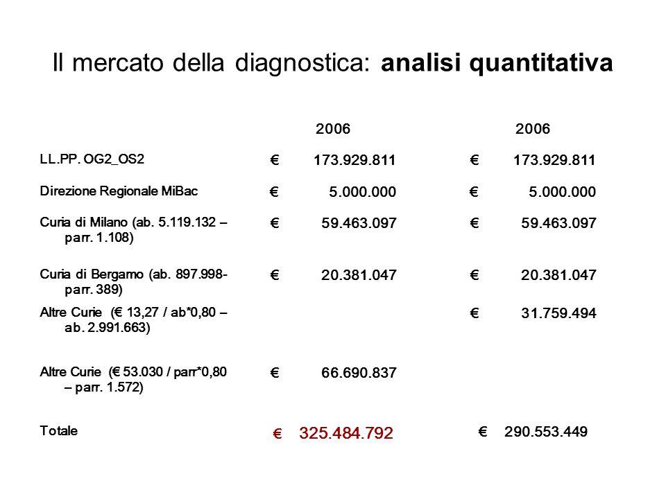Il mercato della diagnostica: analisi quantitativa 2006 LL.PP.