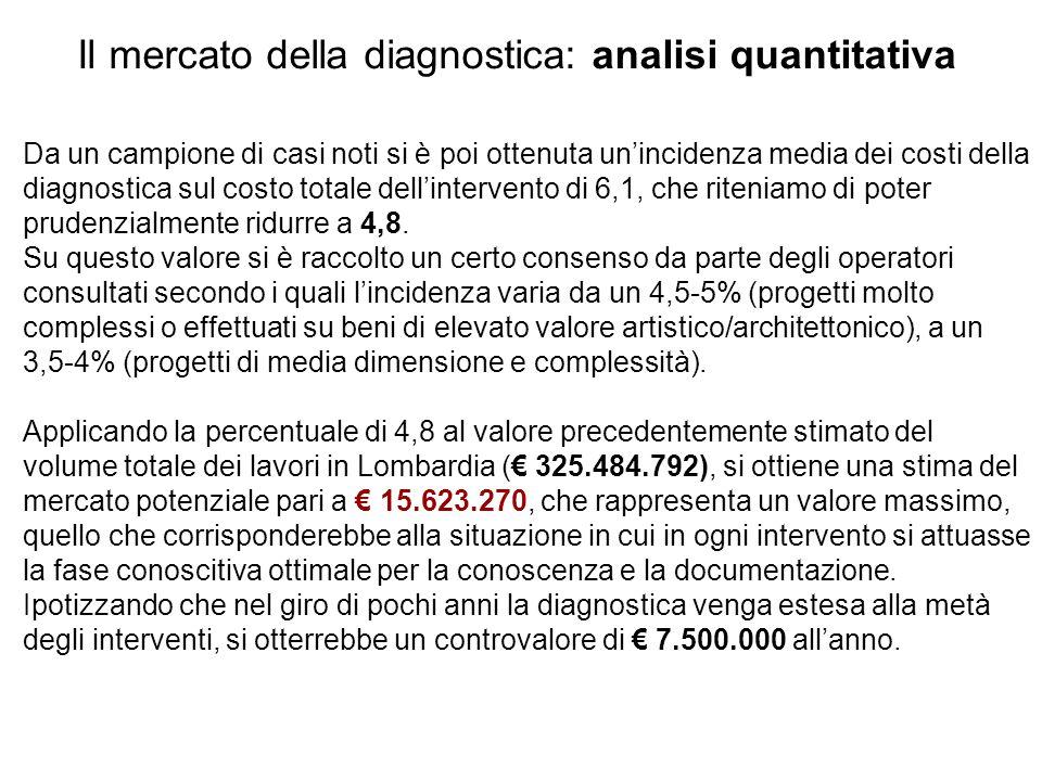 Il mercato della diagnostica: analisi quantitativa Da un campione di casi noti si è poi ottenuta un'incidenza media dei costi della diagnostica sul costo totale dell'intervento di 6,1, che riteniamo di poter prudenzialmente ridurre a 4,8.