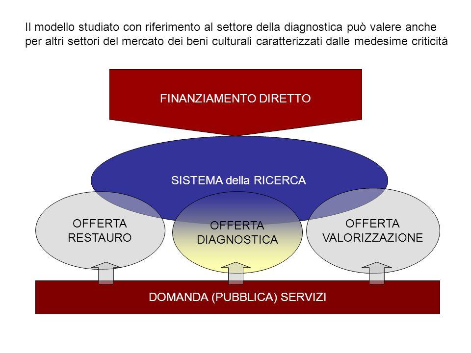 FINANZIAMENTO DIRETTO SISTEMA della RICERCA OFFERTA DIAGNOSTICA OFFERTA RESTAURO OFFERTA VALORIZZAZIONE DOMANDA (PUBBLICA) SERVIZI Il modello studiato con riferimento al settore della diagnostica può valere anche per altri settori del mercato dei beni culturali caratterizzati dalle medesime criticità