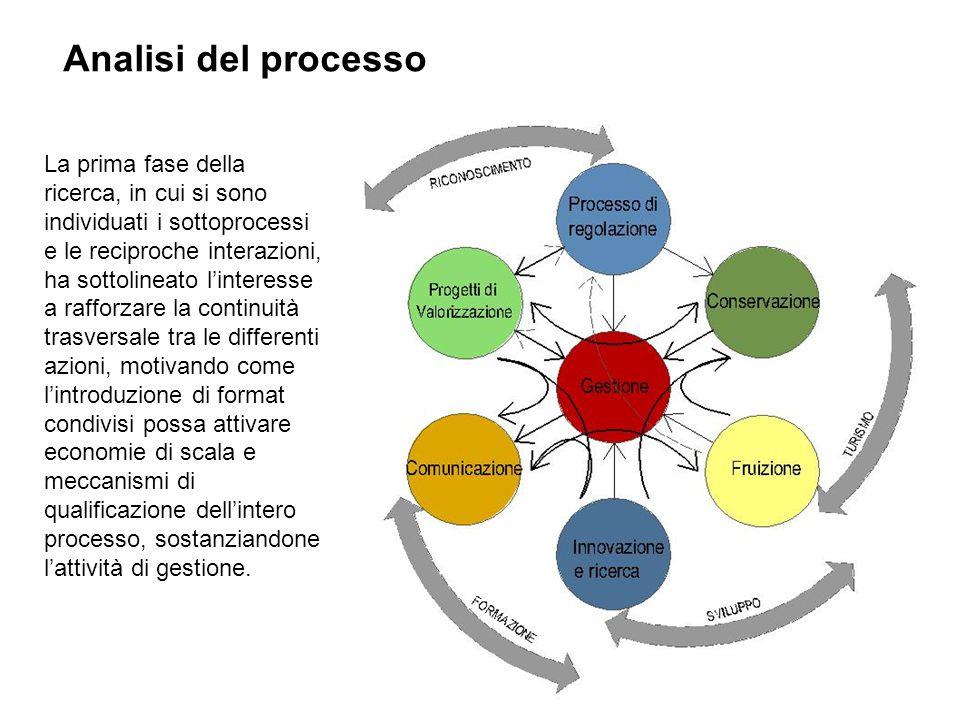 Le azioni suggerite Standard di qualità del progetti(art.