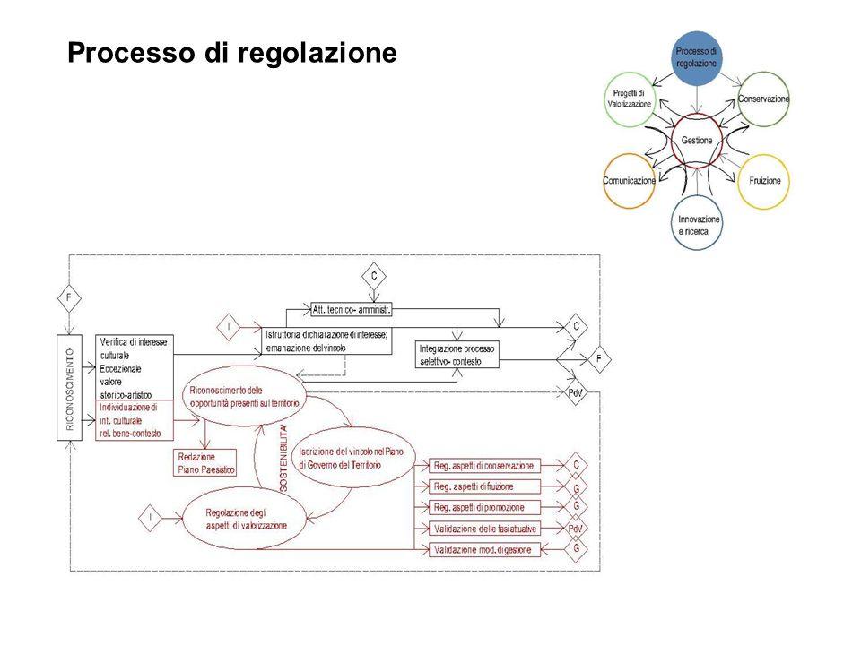 Processo di regolazione