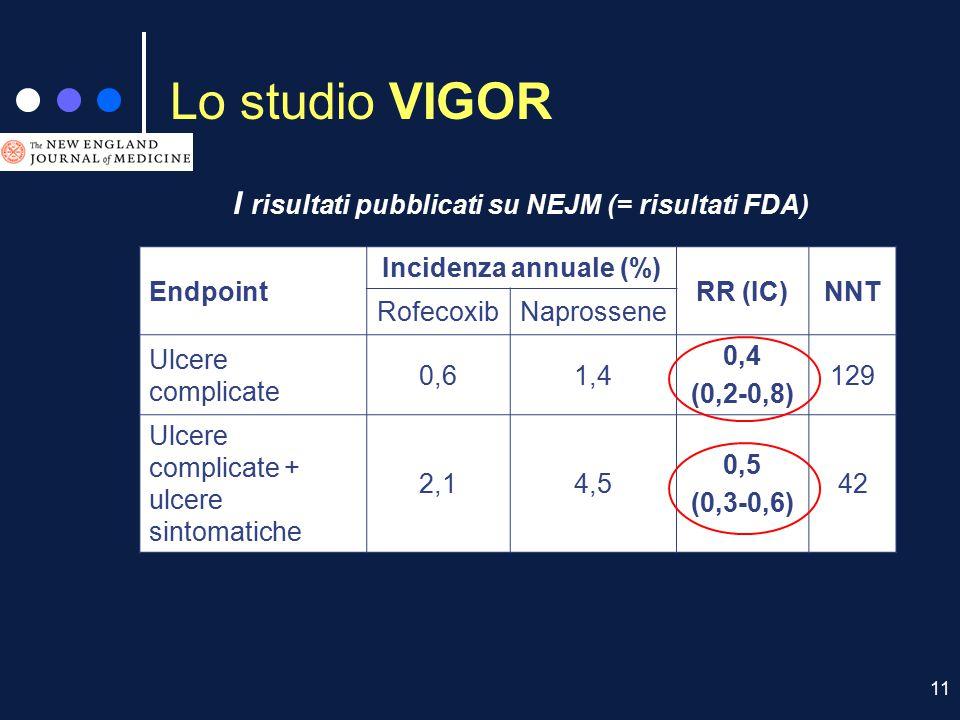 11 Lo studio VIGOR I risultati pubblicati su NEJM (= risultati FDA) Endpoint Incidenza annuale (%) RR (IC)NNT RofecoxibNaprossene Ulcere complicate 0,