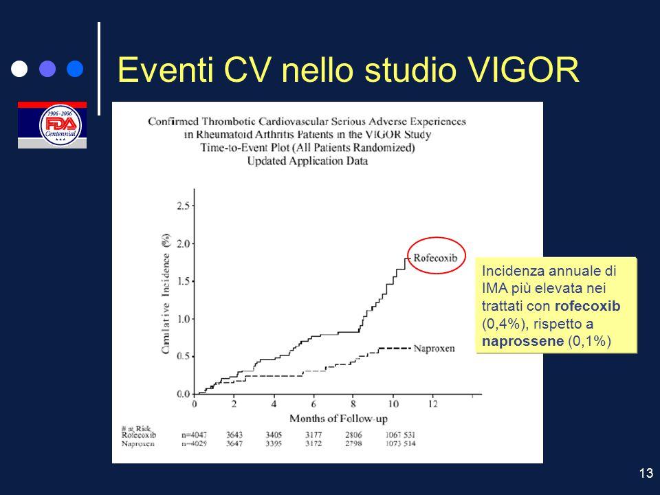 13 Eventi CV nello studio VIGOR Incidenza annuale di IMA più elevata nei trattati con rofecoxib (0,4%), rispetto a naprossene (0,1%)