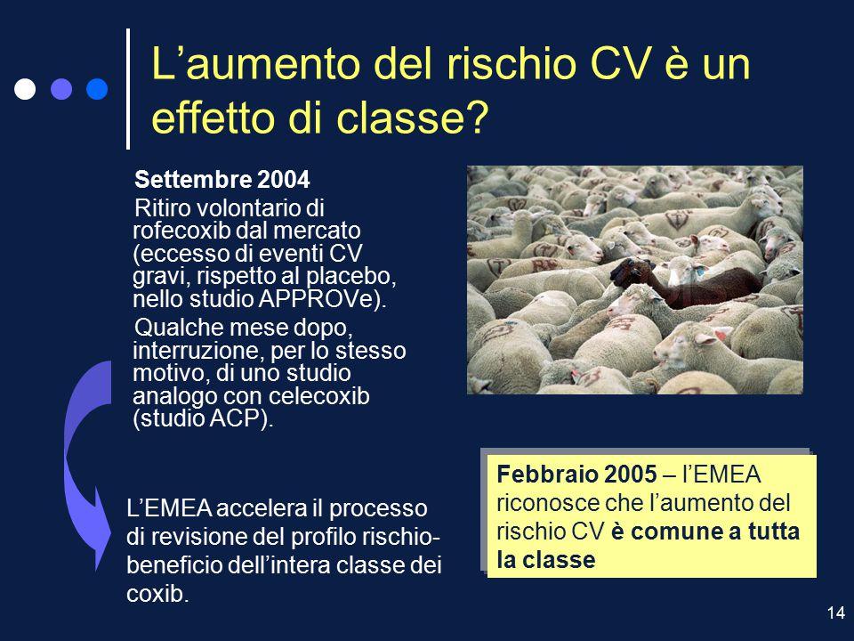 14 L'aumento del rischio CV è un effetto di classe? Settembre 2004 Ritiro volontario di rofecoxib dal mercato (eccesso di eventi CV gravi, rispetto al