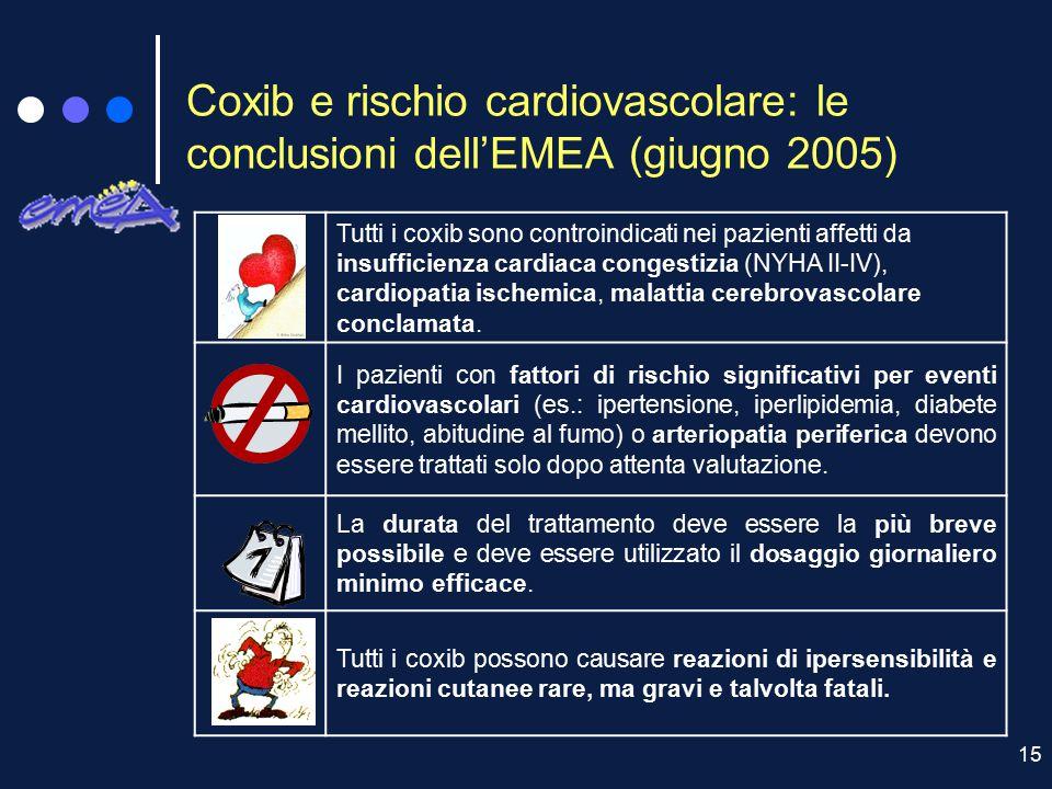 15 Coxib e rischio cardiovascolare: le conclusioni dell'EMEA (giugno 2005) Tutti i coxib sono controindicati nei pazienti affetti da insufficienza car