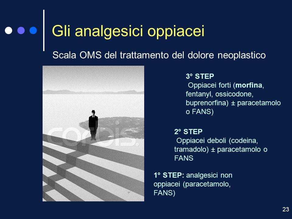 23 Gli analgesici oppiacei Scala OMS del trattamento del dolore neoplastico 1° STEP: analgesici non oppiacei (paracetamolo, FANS) 3° STEP Oppiacei for