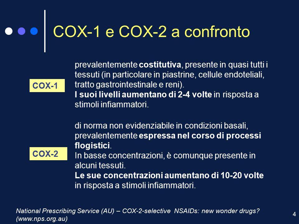 4 COX-1 e COX-2 a confronto National Prescribing Service (AU) – COX-2-selective NSAIDs: new wonder drugs? (www.nps.org.au) prevalentemente costitutiva