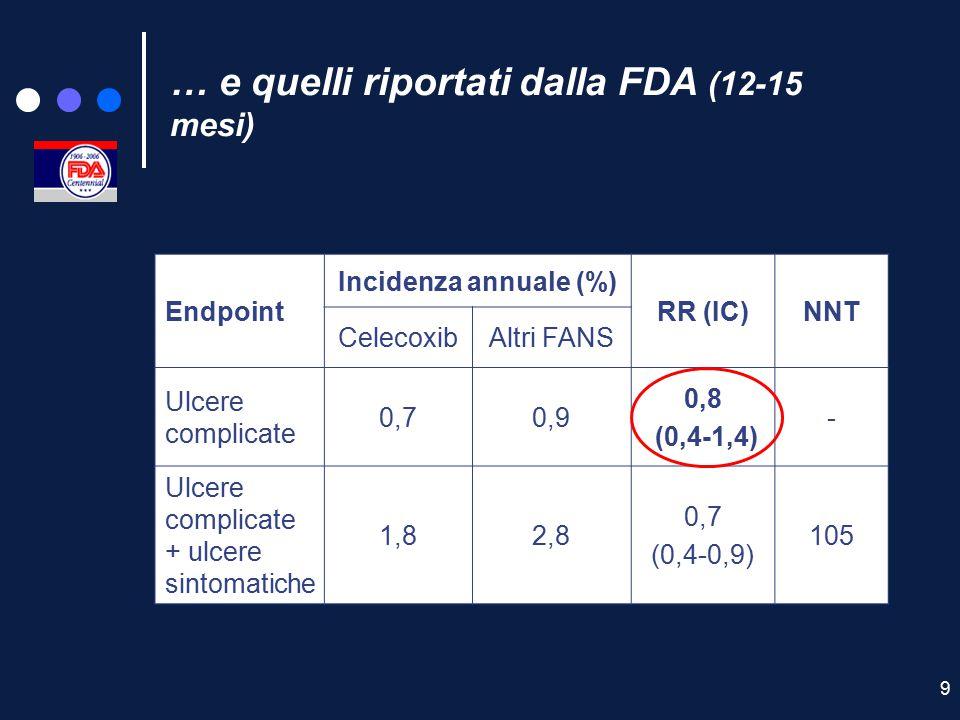 9 … e quelli riportati dalla FDA (12-15 mesi) Endpoint Incidenza annuale (%) RR (IC)NNT CelecoxibAltri FANS Ulcere complicate 0,70,9 0,8 (0,4-1,4) - U