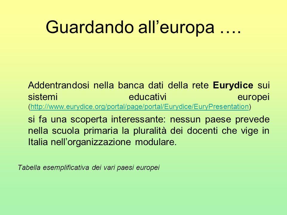 Guardando all'europa …. Addentrandosi nella banca dati della rete Eurydice sui sistemi educativi europei (http://www.eurydice.org/portal/page/portal/E