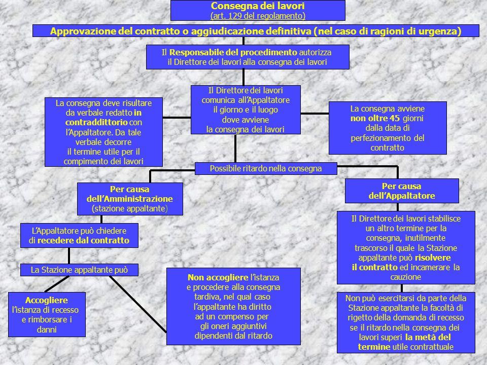 Approvazione del contratto o aggiudicazione definitiva (nel caso di ragioni di urgenza) Il Responsabile del procedimento autorizza il Direttore dei la