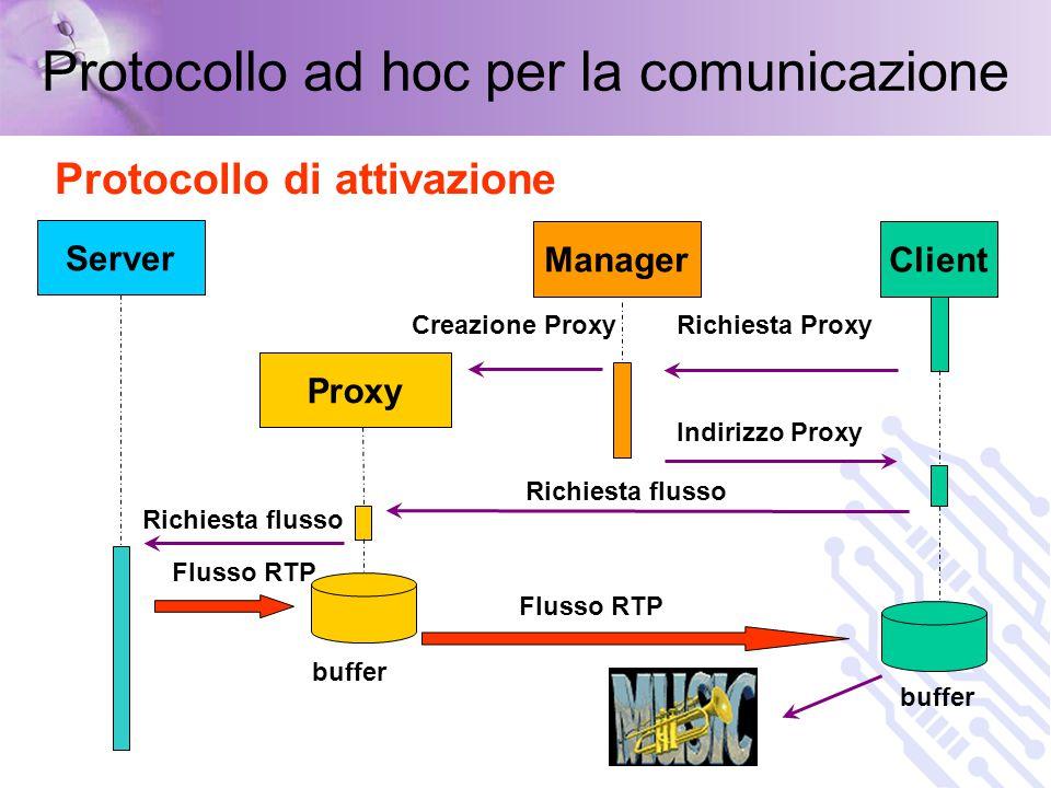 Protocollo ad hoc per la comunicazione Protocollo di attivazione Proxy ManagerClient Richiesta Proxy Indirizzo Proxy Creazione Proxy Richiesta flusso Server Flusso RTP Richiesta flusso buffer