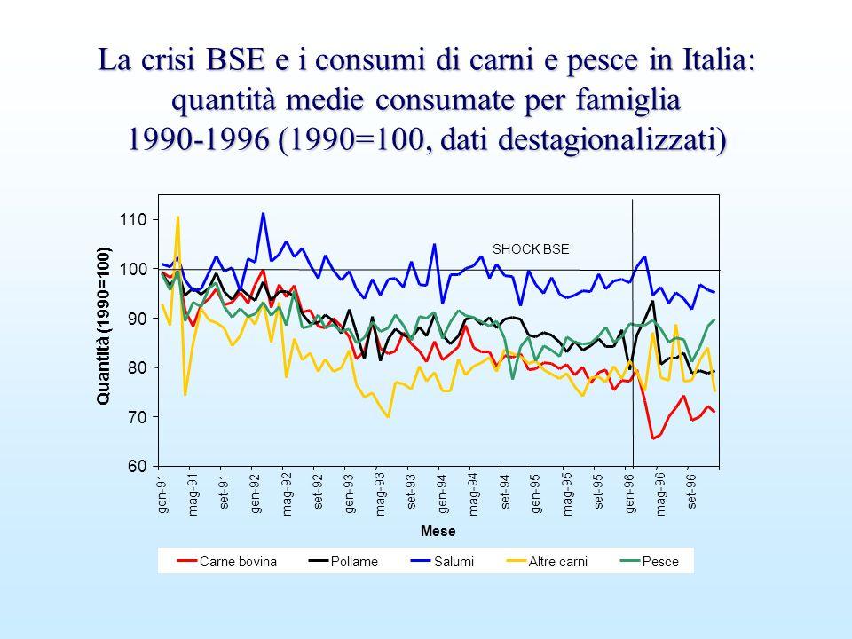 La crisi BSE e i consumi di carni e pesce in Italia: quantità medie consumate per famiglia 1990-1996 (1990=100, dati destagionalizzati) La crisi BSE e