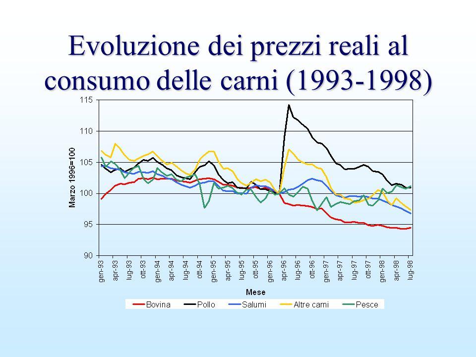 Evoluzione dei prezzi reali al consumo delle carni (1993-1998)