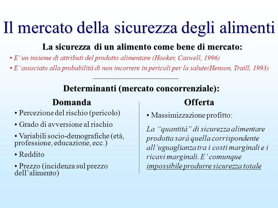 Il mercato della sicurezza degli alimenti DomandaOfferta Determinanti (mercato concorrenziale): Determinanti (mercato concorrenziale): Percezione del