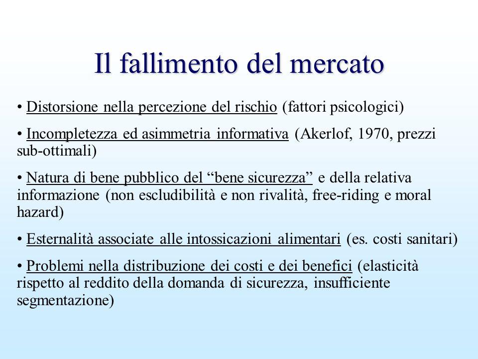 Il fallimento del mercato Distorsione nella percezione del rischio (fattori psicologici) Incompletezza ed asimmetria informativa (Akerlof, 1970, prezz