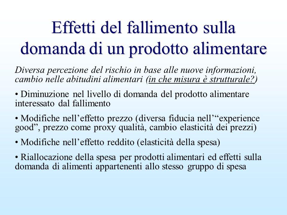 Effetti del fallimento sulla domanda di un prodotto alimentare Diversa percezione del rischio in base alle nuove informazioni, cambio nelle abitudini