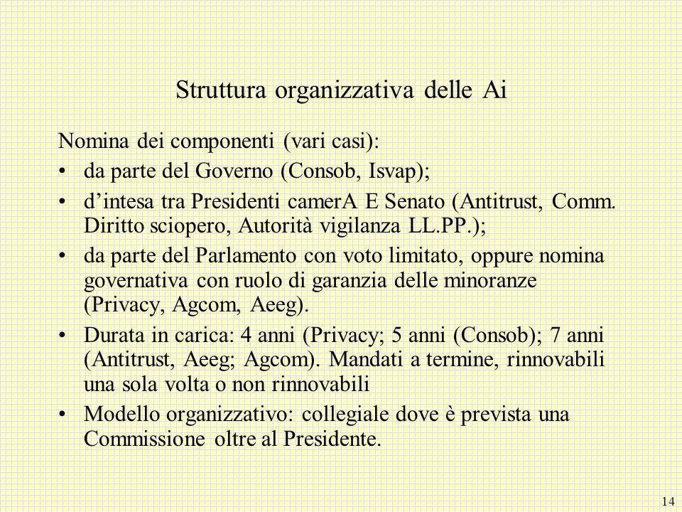 14 Struttura organizzativa delle Ai Nomina dei componenti (vari casi): da parte del Governo (Consob, Isvap); d'intesa tra Presidenti camerA E Senato (Antitrust, Comm.