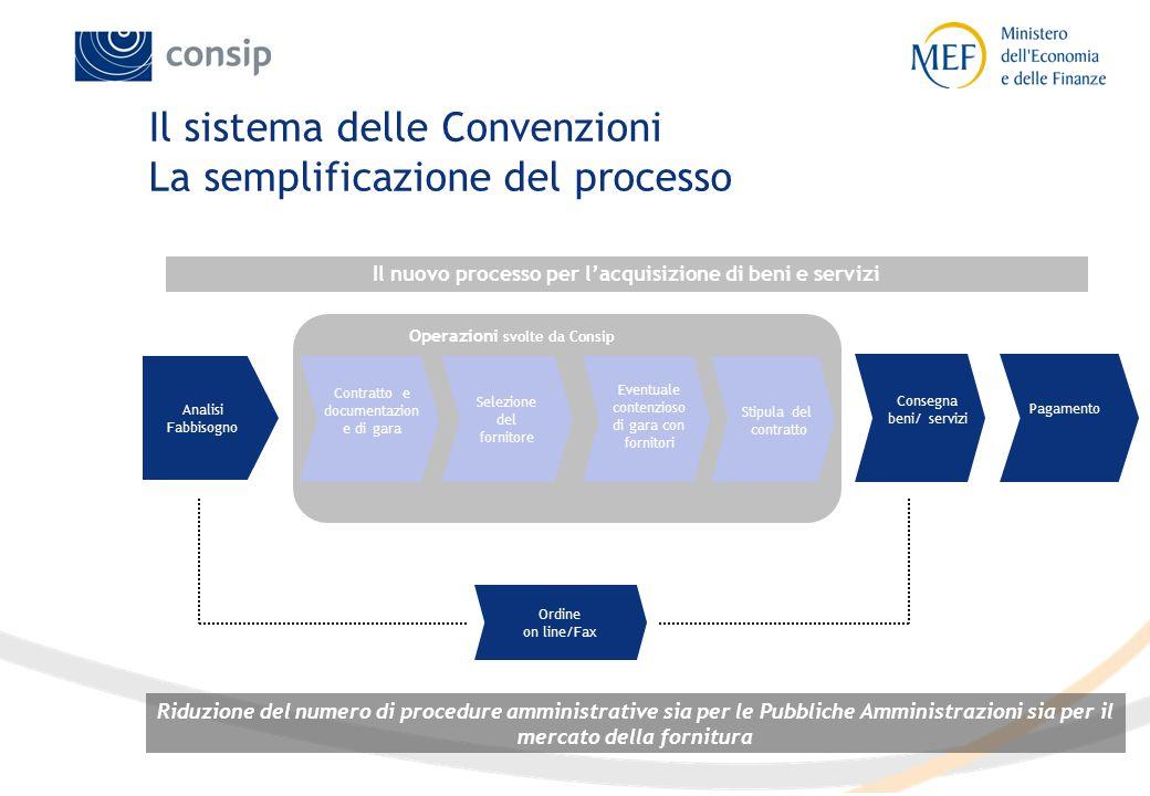 Operazioni svolte da Consip Analisi Fabbisogno Selezione del fornitore Riduzione del numero di procedure amministrative sia per le Pubbliche Amministr