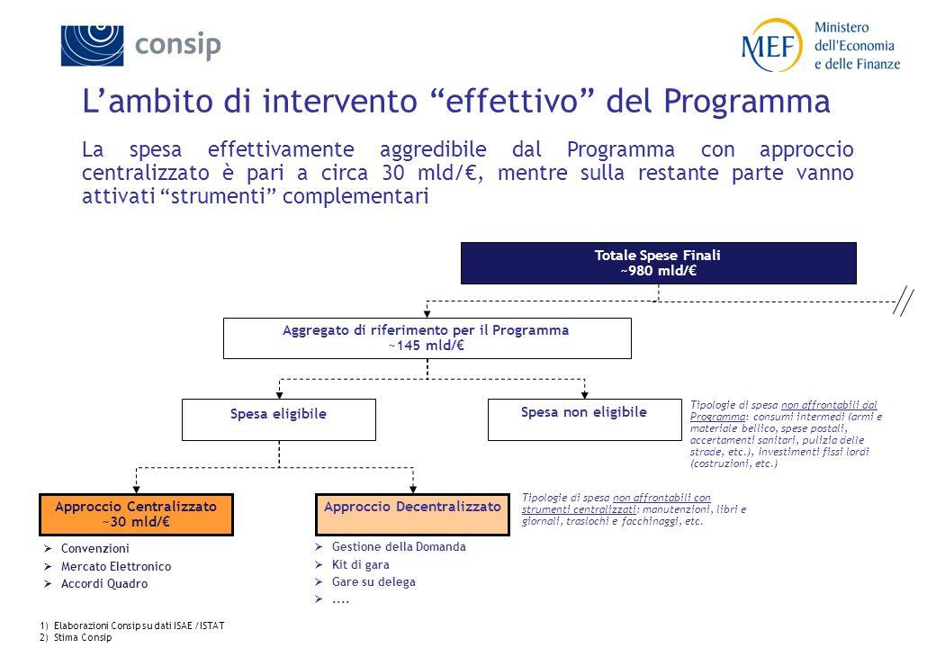 """L'ambito di intervento """"effettivo"""" del Programma La spesa effettivamente aggredibile dal Programma con approccio centralizzato è pari a circa 30 mld/€"""