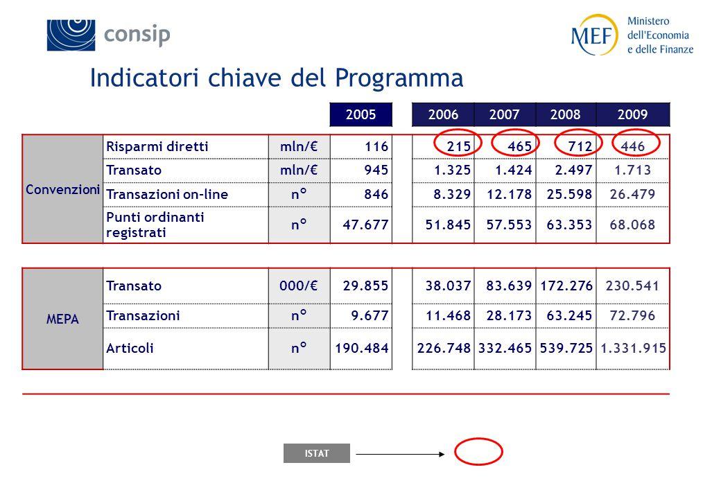 2005 2006200720082009 Convenzioni Risparmi direttimln/€116 215465712446 Transatomln/€945 1.3251.4242.4971.713 Transazioni on-linen°846 8.32912.17825.5