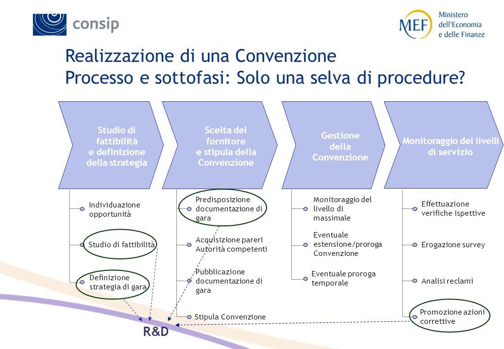 Studio di fattibilità e definizione della strategia Scelta del fornitore e stipula della Convenzione Gestione della Convenzione Individuazione opportu