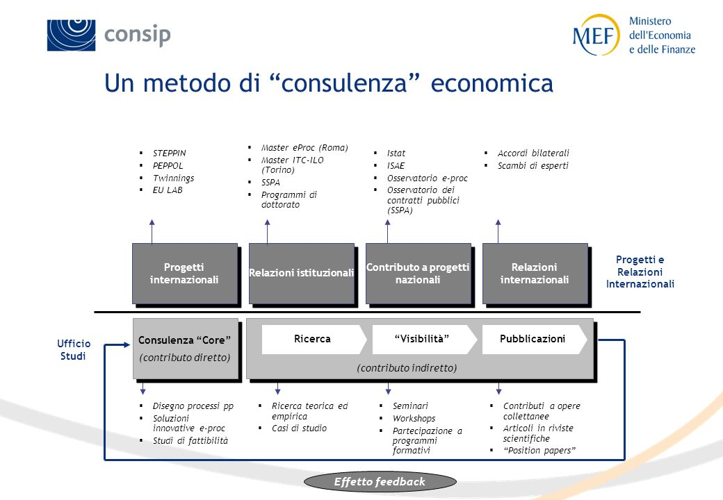 """Un metodo di """"consulenza"""" economica Progetti internazionali """"Visibilità""""RicercaPubblicazioni Consulenza """"Core"""" (contributo diretto) Consulenza """"Core"""""""