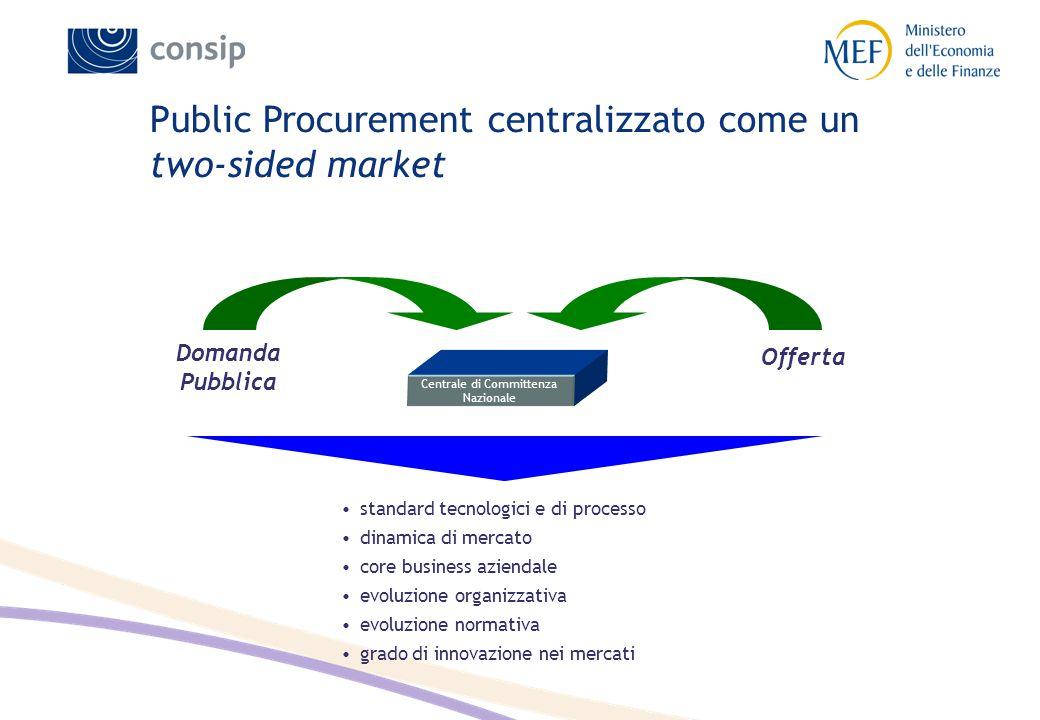 Public Procurement centralizzato come un two-sided market Centrale di Committenza Nazionale Domanda Pubblica Offerta standard tecnologici e di process