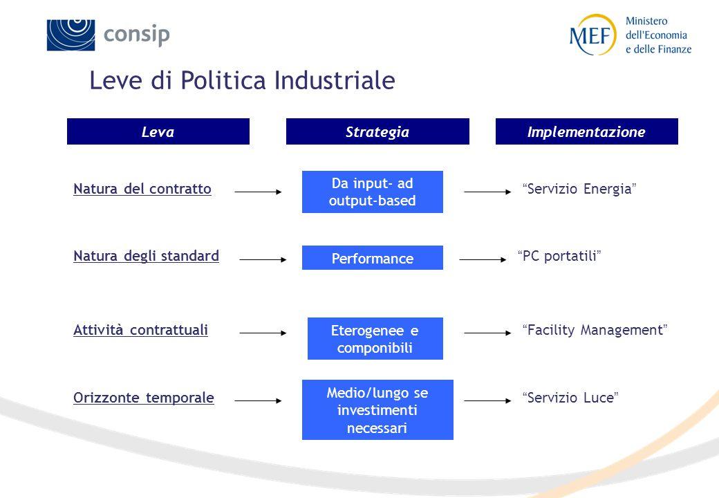"""LevaStrategia Natura del contratto Implementazione Da input- ad output-based """" Servizio Energia """" Natura degli standard Performance """" PC portatili """" A"""