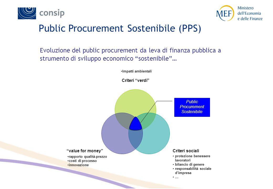 Public Procurement Sostenibile (PPS) rapporto qualità-prezzo costi di processo innovazione protezione benessere lavoratori bilancio di genere responsa