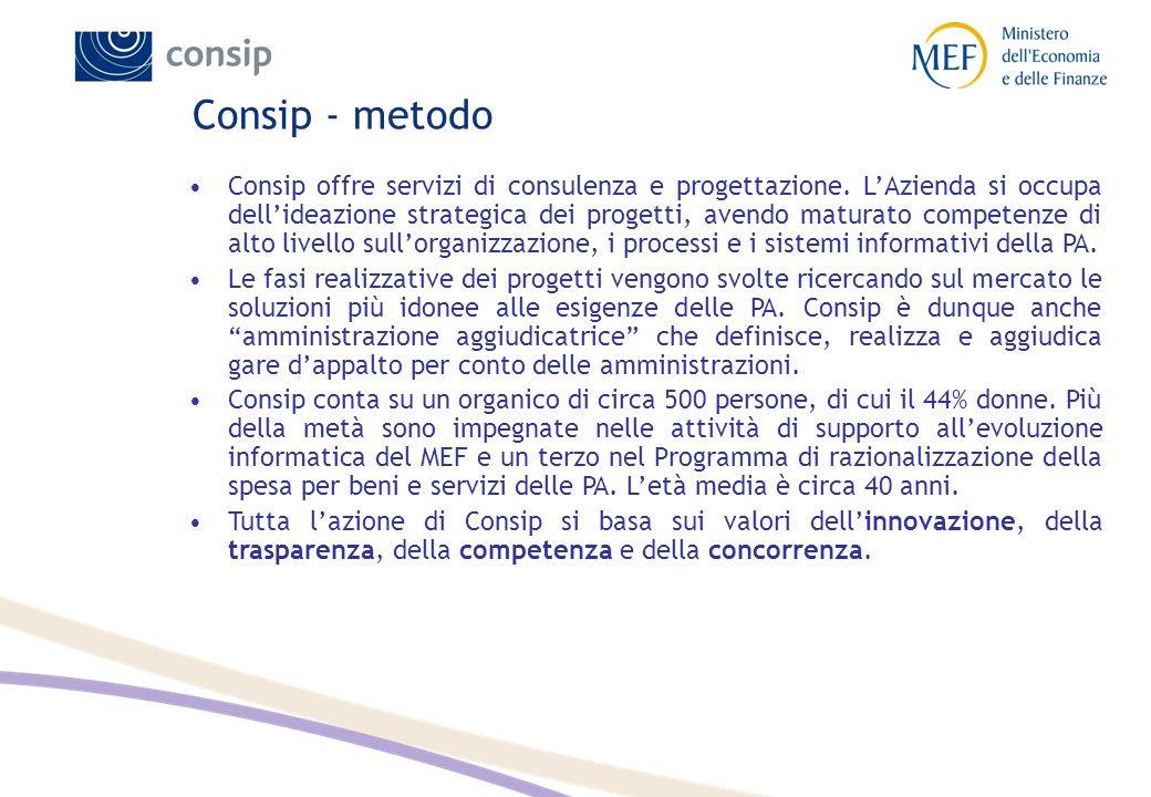 Consip - metodo Consip offre servizi di consulenza e progettazione. L'Azienda si occupa dell'ideazione strategica dei progetti, avendo maturato compet