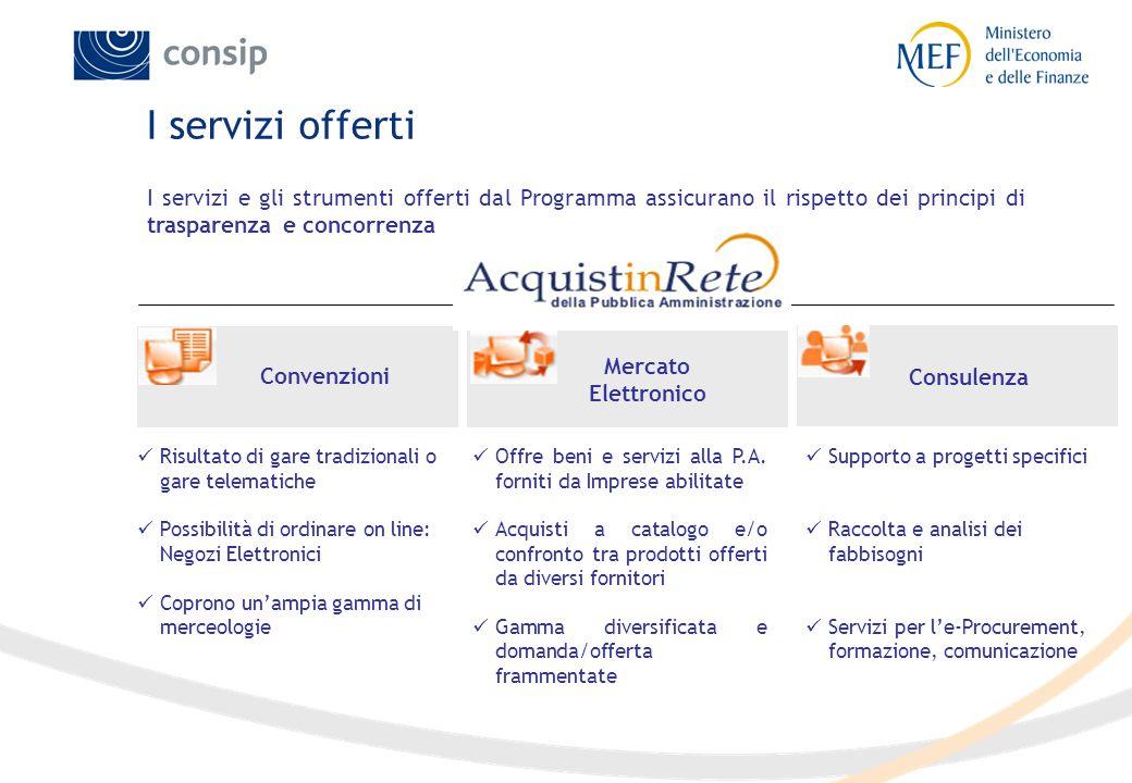 I servizi offerti Convenzioni Mercato Elettronico Consulenza Risultato di gare tradizionali o gare telematiche Possibilità di ordinare on line: Negozi