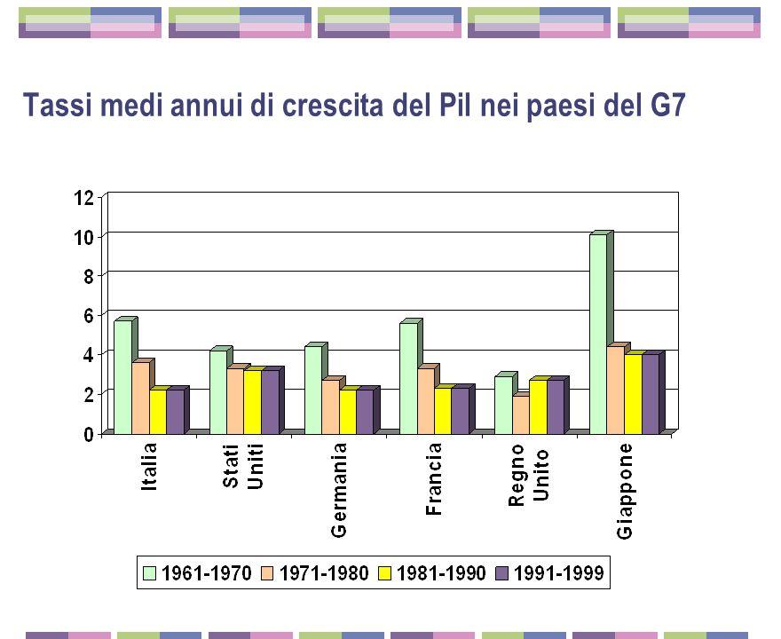 Indice della produzione industriale italiana 1961=100