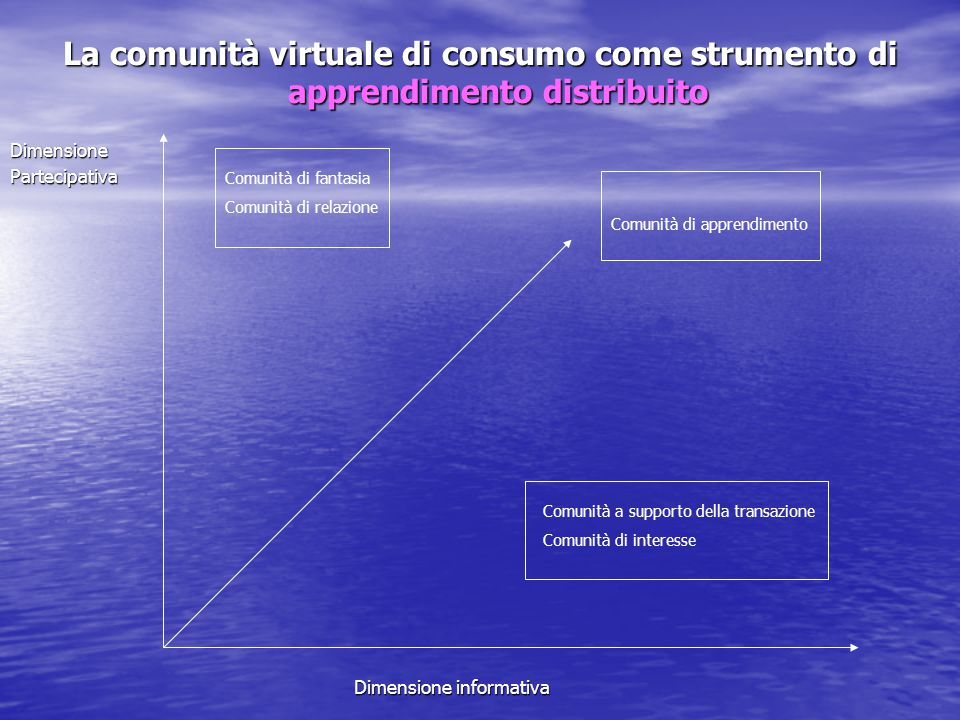La comunità virtuale di consumo come strumento di apprendimento distribuito DimensionePartecipativa Dimensione informativa Dimensione informativa Comu