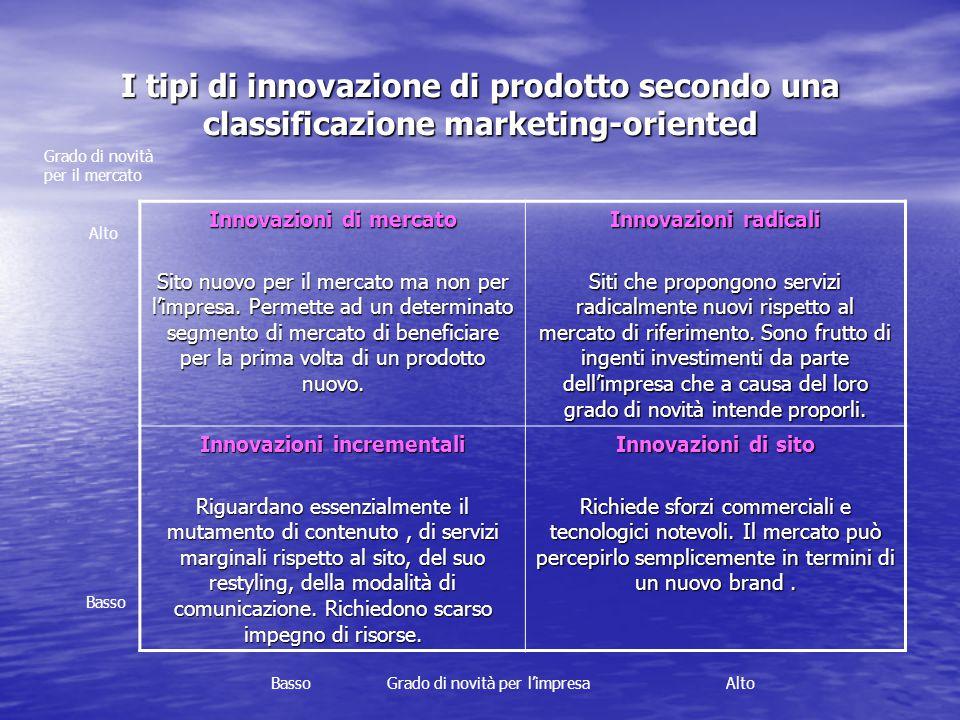 I tipi di innovazione di prodotto secondo una classificazione marketing-oriented Grado di novità per il mercato Alto Basso Basso Grado di novità per l