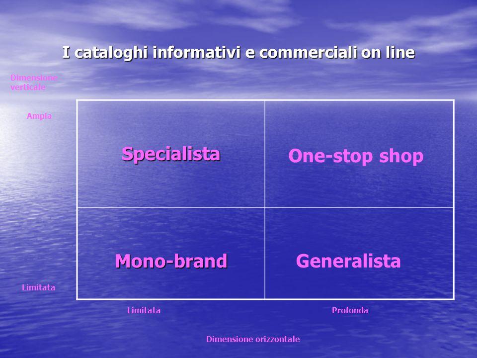 I cataloghi informativi e commerciali on line Dimensione verticale Ampia Limitata Limitata Profonda Dimensione orizzontale Specialista Mono-brand One-
