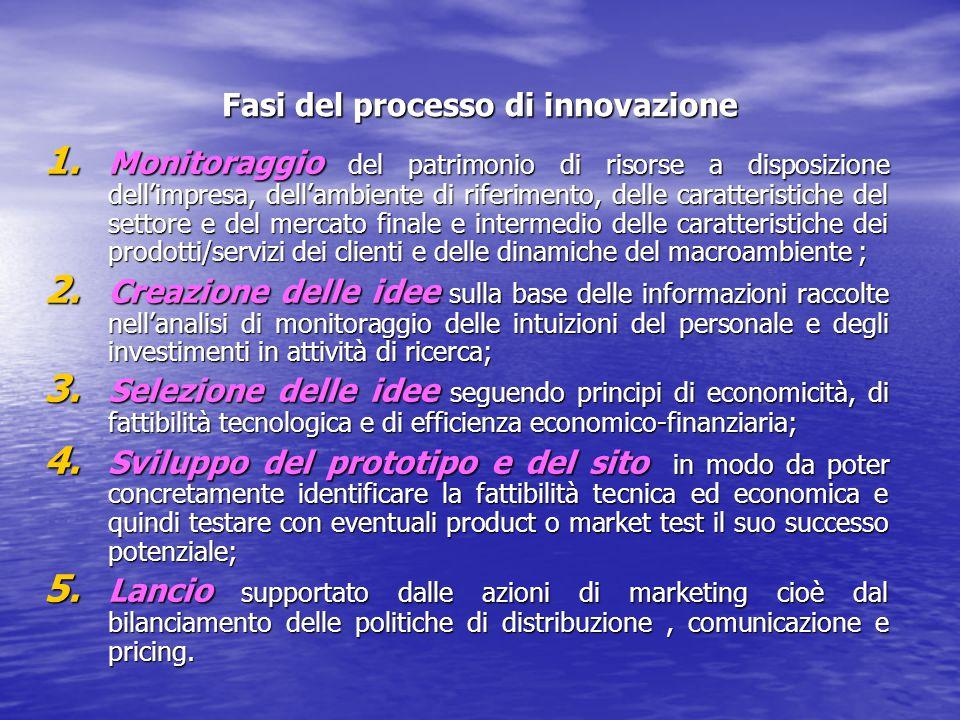 Fasi del processo di innovazione 1. Monitoraggio del patrimonio di risorse a disposizione dell'impresa, dell'ambiente di riferimento, delle caratteris