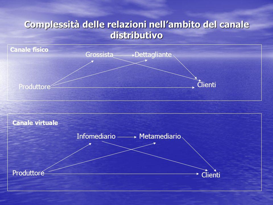 Complessità delle relazioni nell'ambito del canale distributivo Canale fisico Produttore GrossistaDettagliante Clienti Canale virtuale Produttore Info