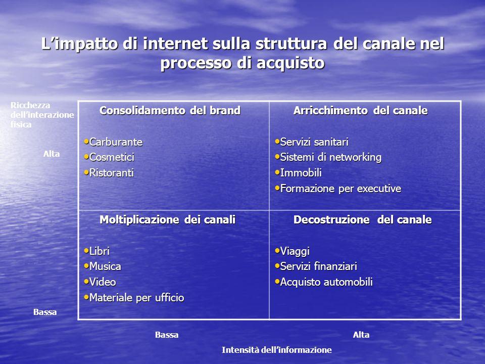 L'impatto di internet sulla struttura del canale nel processo di acquisto Ricchezza dell'interazione fisica Alta Bassa Bassa Alta Intensità dell'infor