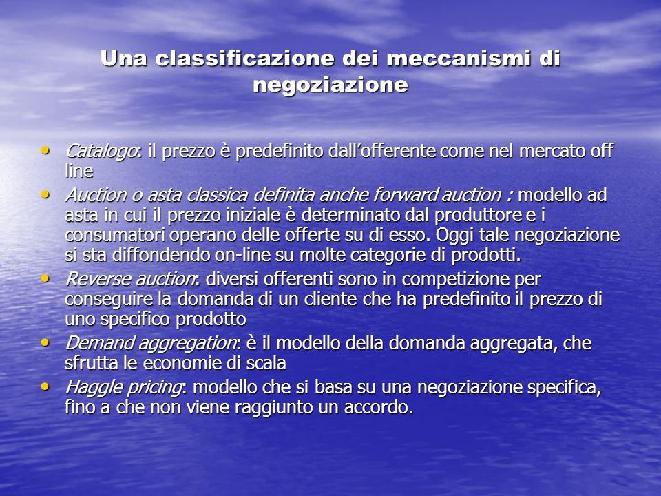 Una classificazione dei meccanismi di negoziazione Catalogo: il prezzo è predefinito dall'offerente come nel mercato off line Catalogo: il prezzo è pr