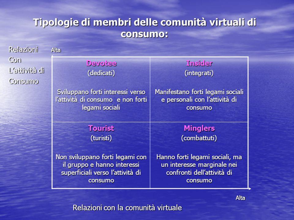 Tipologie di membri delle comunità virtuali di consumo: Relazioni Alta Con L'attività di Consumo Alta Alta Relazioni con la comunità virtuale Relazion