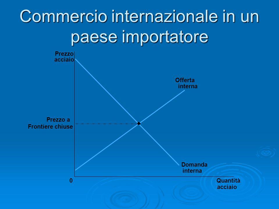 Commercio internazionale in un paese importatore Prezzo acciaio Prezzo a Frontiere chiuse 0Quantità acciaio Offerta interna Domanda interna