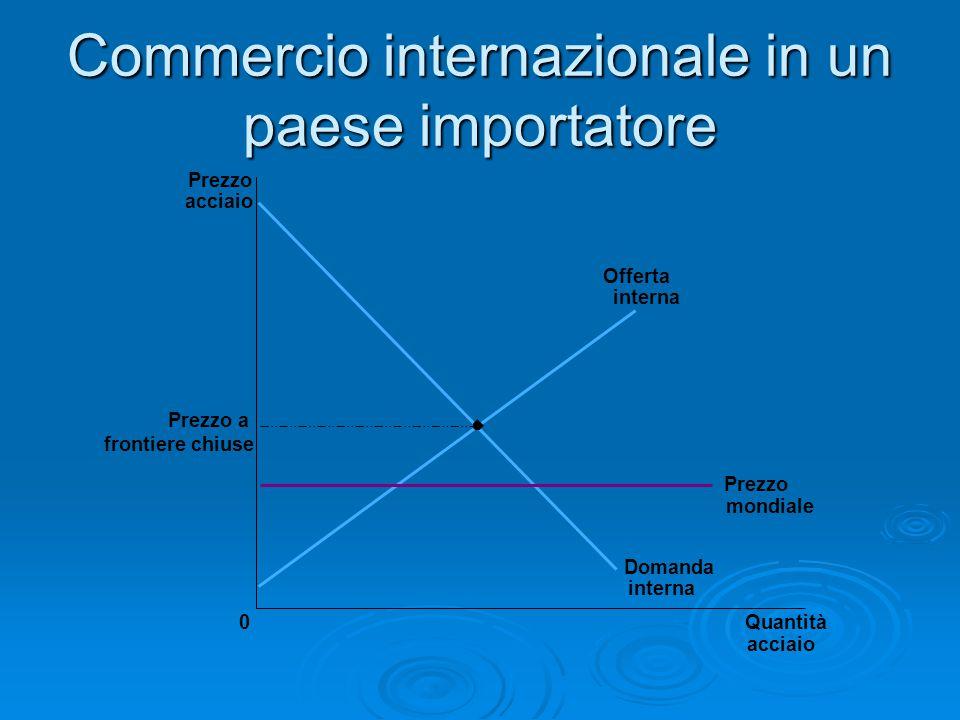 Commercio internazionale in un paese importatore Prezzo acciaio Prezzo a frontiere chiuse 0Quantità acciaio Offerta interna Prezzo mondiale Domanda in
