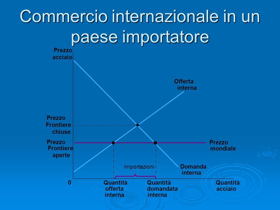 Commercio internazionale in un paese importatore interna Prezzo acciaio Prezzo Frontiere chiuse Prezzo Frontiere aperte 0Quantità acciaio Quantità off