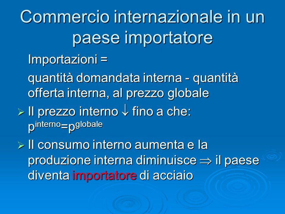 Commercio internazionale in un paese importatore Importazioni = quantità domandata interna - quantità offerta interna, al prezzo globale  Il prezzo i