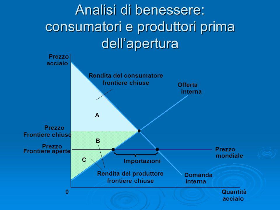 Analisi di benessere: consumatori e produttori prima dell'apertura C B A Prezzo acciaio Prezzo Frontiere chiuse 0Quantità acciaio Offerta interna Doma