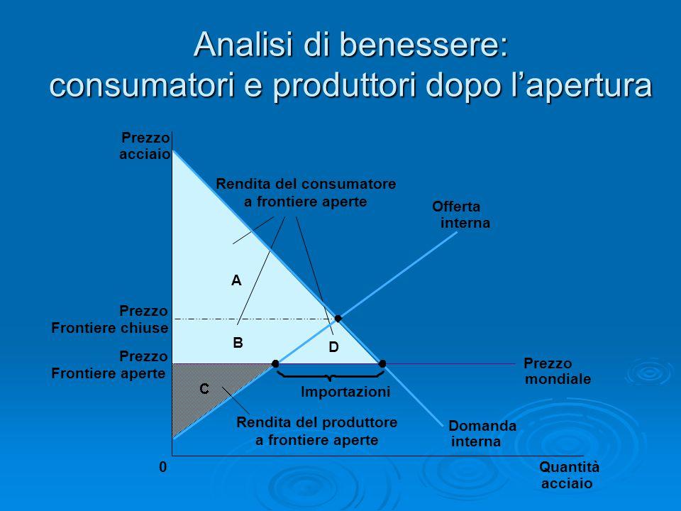 Analisi di benessere: consumatori e produttori dopo l'apertura C Prezzo acciaio Prezzo Frontiere chiuse 0Quantità B D A Rendita del consumatore a fron