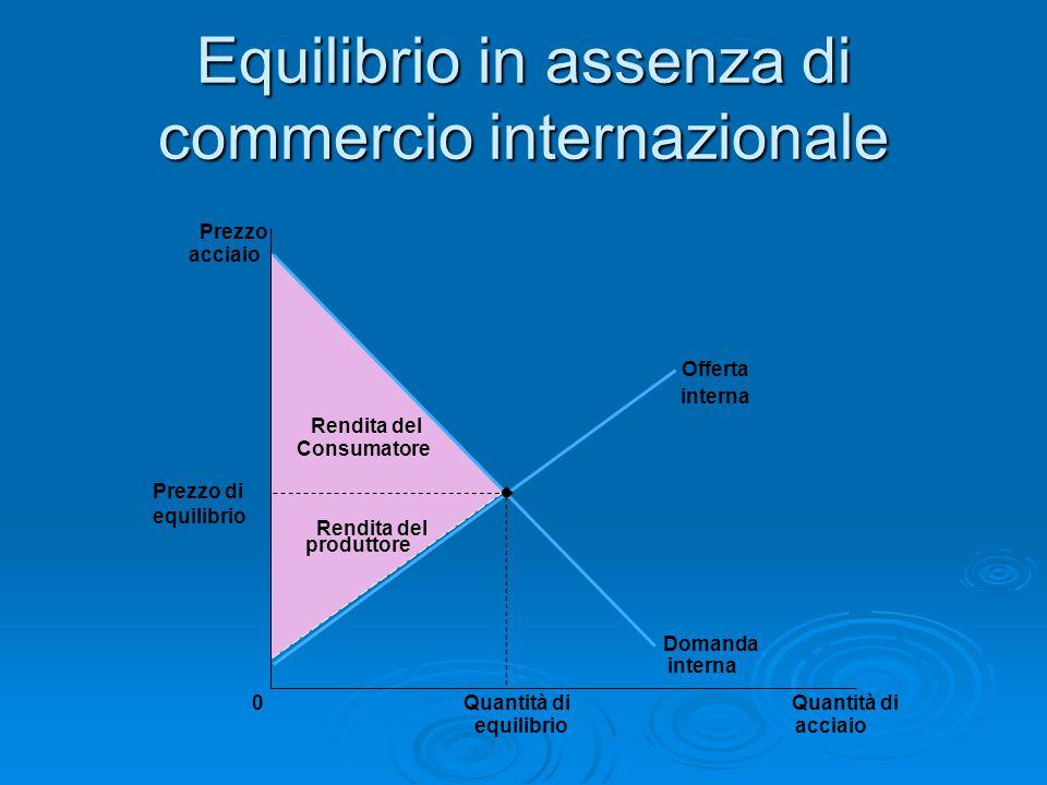 Equilibrio in assenza di commercio internazionale Prezzo acciaio Prezzo di equilibrio 0Quantità di acciaio Quantità di equilibrio Offerta interna Doma
